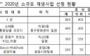 광주시, 소규모 재생사업 3곳 선정